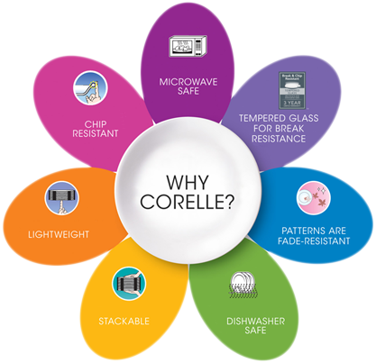 Corelle Benefits