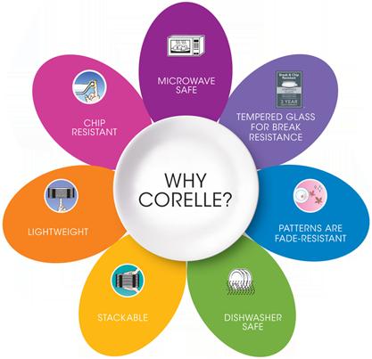 Corelle Benefits