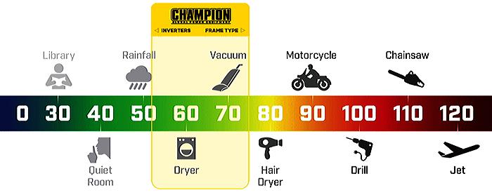 Champion Decibel Noise Chart